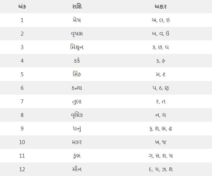 Gujarati Rashi Akshar